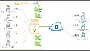 Autodesk Vault BIM 360 Project Synch
