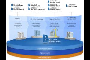 Design Consulting BIM 360 System Deployment