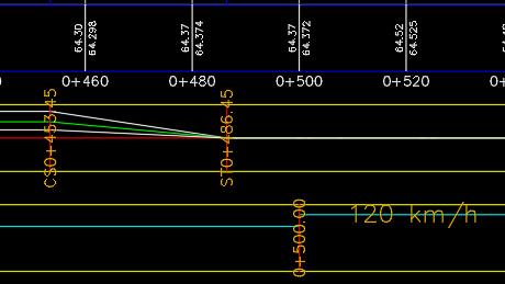 Rail bands