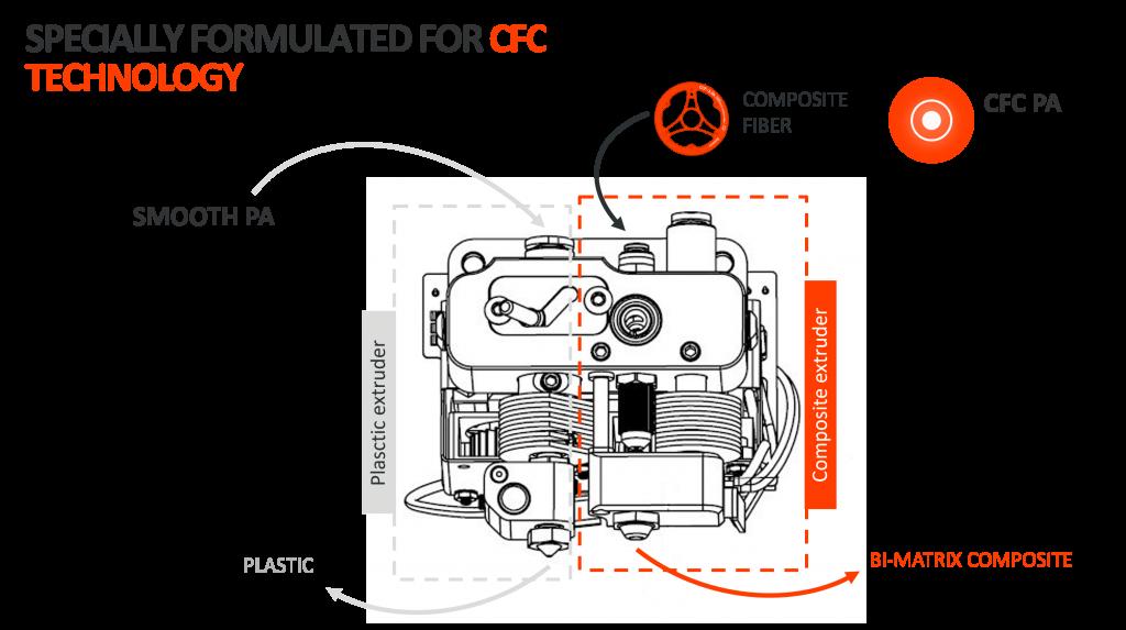 Anisoprint Diagram 2