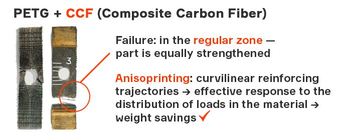 Anisoprint fiber steering 3