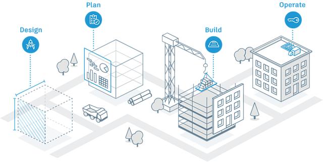 Autodesk construction cloud design build plan operate